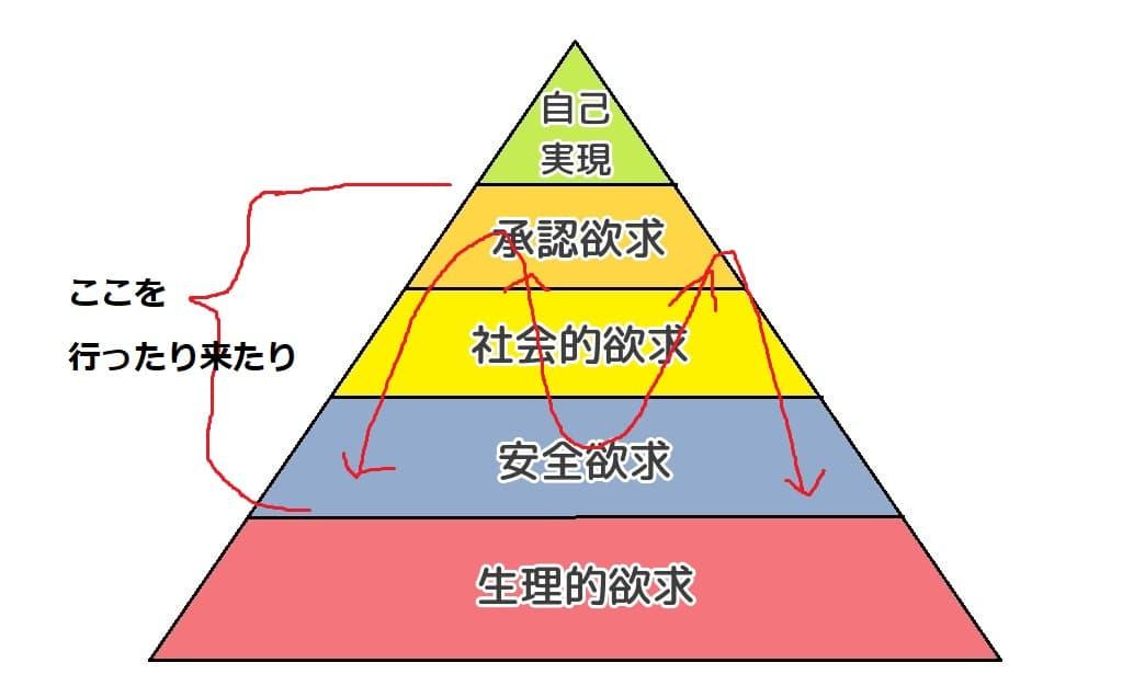 欲求5段階説